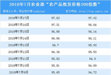 2018年7月17日农产品批发价格指数分析:油菜涨幅最大(表)