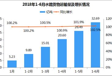 2018年上半年全国水路货物运输情况:累计32.7亿吨 同比增长102.5%