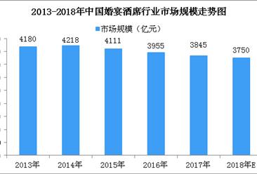 2018年中国婚宴酒席行业市场规模预测:市场规模将下滑至3750亿元(图)