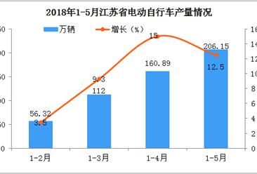 2018年江苏省电动自行车产量会继续下降吗?