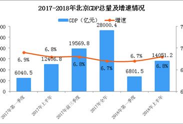 2018年上半年北京经济运行情况分析:GDP同比增长6.8%(附图表)