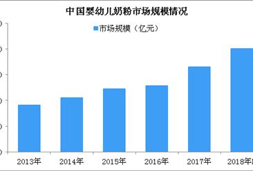 2018年中国婴幼儿奶粉市场规模及发展趋势预测:市场规模将有望突破2000亿