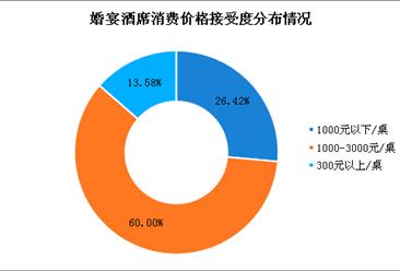 2018年中国婚宴酒席行业市场发展现状分析:新人在婚宴酒席上花费不断创新高