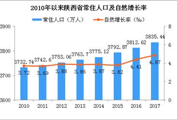 2017年陕西省人口发展报告:常住人口增长加快 65岁及以上人口超400万