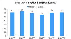 2018年香港婚宴市场规模预测:市场规模将达61亿港元(图)
