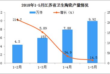 2018年1-5月江苏省卫生陶瓷产量分析:预计后期市场将越来越好