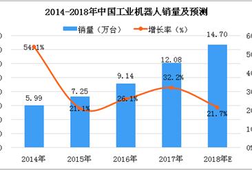 2018年中国工业机器人销量分析及预测:销量将突破14万台(图)