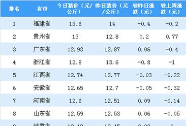 辽宁率先奖励生二胎 2017年辽宁省人口出生率全国倒数第二(图)