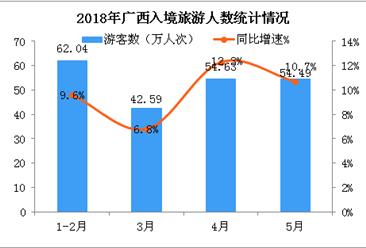2018年1-5月廣西入境旅游數據統計:旅游人數同比增長10%(附圖表)