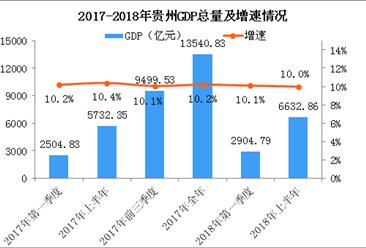 2018年上半年贵州经济运行情况分析:GDP同比增长10%(附图表)