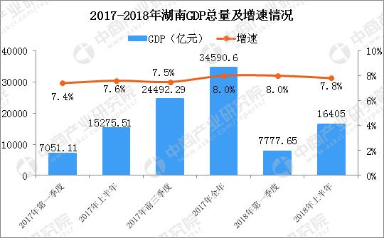 湖南省2018年gdp_湖南12年前十强县区市,长株潭下面城市为主,一个城市最多