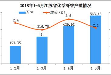 2018年1-5月江苏省化学纤维产量统计分析:预计后期市场将越来越好