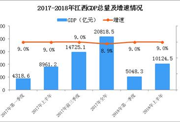 2018年上半年江西经济运行情况分析:GDP同比增长9%(附图表)