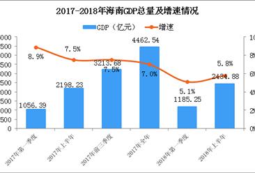 2018年上半年海南经济运行情况分析:GDP同比增长5.8%(附图表)