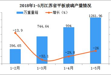 2018年1-5月江苏省平板玻璃产量统计分析:增速放缓
