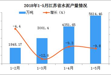 2018年1-5月江苏省水泥产量分析:预计后期市场将会小幅下降