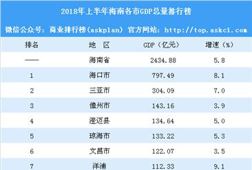 2018年上半年海南各市GDP总量排行榜:海口第一 儋州第三(附榜单)
