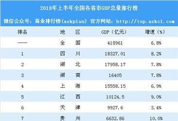2018年上半年各省市GDP大比拼:上海突破1.5万亿 天津被江西反超(附图表)