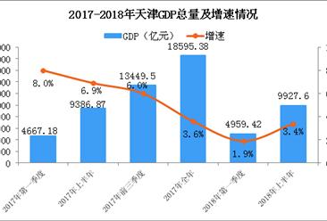 2018年上半年天津经济运行情况分析:GDP同比增长3.4%(附图表)