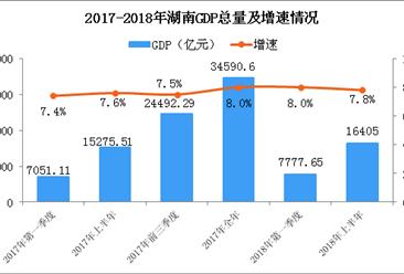 2018年上半年湖南经济运行情况分析:GDP同比增长7.8%(附图表)
