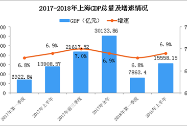 2018年上半年上海经济运行情况分析:GDP同比增长6.9%(附图表)