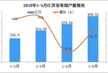 2018年1-5月江苏省卷烟产量数据分析:同比微降1.3%