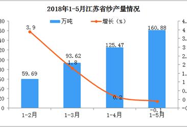 2018年1-5月江苏省纱产量分析:同比微降0.1%