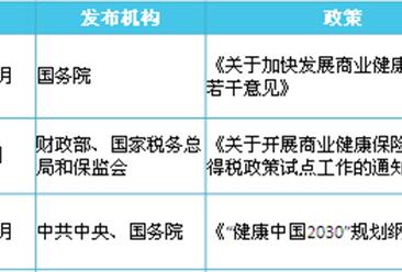 2018年中国商业健康保险行业政策一览及解读(图)