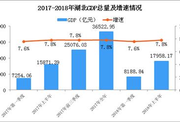 2018年上半年湖北经济运行情况分析:GDP同比增长7.8%(附图表)