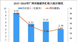 2018年1-5月广州市入境旅游数据统计(附图)