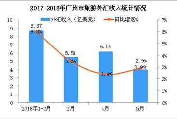 2018年1-5月廣州市入境旅游數據統計(附圖)