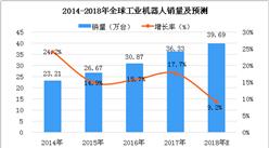 全球工业机器人销量分析及预测:2018年销量将达到39.69万台(图)