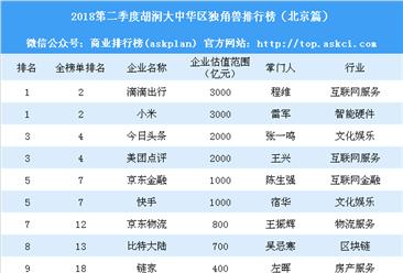 2018第二季度胡润大中华区独角兽排行榜:北京67家企业上榜(附榜单)