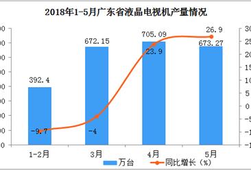 2018年1-5月广东省液晶电视产量分析:累计同比增长17.5%