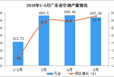 2018年1-5月广东省空调产量分析:预计后期市场将越来越好