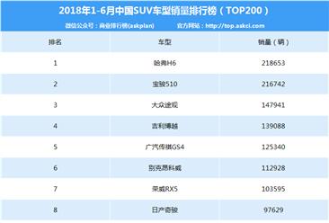 2018年上半年中国SUV销量排行榜TOP200(附完整排名)