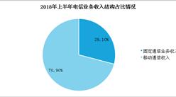 2018年上半年通信业经济月度运行数据分析:收入累计完成6720亿元(图)