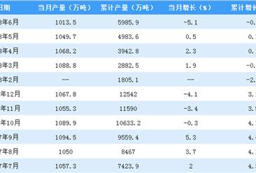 2018年上半年全国中国机制板及纸板产量数据分析:同比下降0.7%