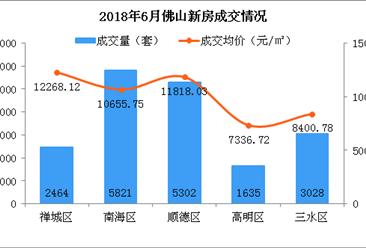 2018年6月佛山各区房价及新房成交排名分析:禅城南海房价小幅下降(图)