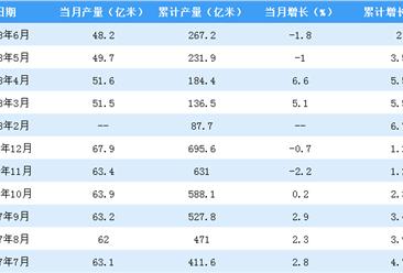 2018年上半年全国布产量数据分析:福建省居首