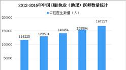 2018年我國口腔醫生缺口達12萬 西部地區口腔醫生最少(圖)