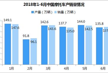 2018年1-6月摩托车市场分析:上半年销量137.2万辆 同比下滑12.9%(附图表)