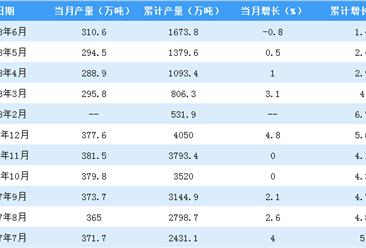 2018年上半年全国纱产量数据分析:山东省居首位