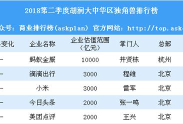 2018第二季度胡润大中华区独角兽排行榜:拼多多小红书成黑马