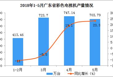 2018年1-5月广东省彩色电视机产量分析:预计后期市场将越来越好
