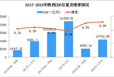 2018年上半年陕西经济运行情况分析:GDP同比增长8.6%(附图表)