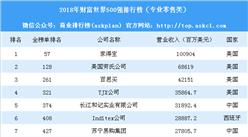 2018年财富世界500强排行榜(专业零售行业)