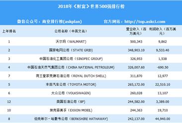 """2018年《财富》世界500强排行榜出炉:沃尔玛""""五连冠""""(附全榜单)"""