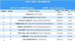 2018年《財富》世界500強中國入榜企業排行榜(附榜單)
