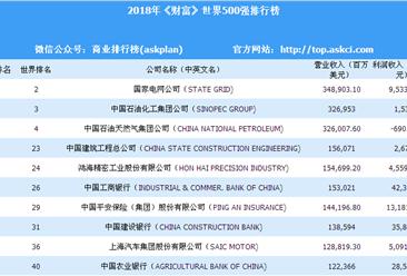 2018年《财富》世界500强中国入榜企业排行榜(附榜单)